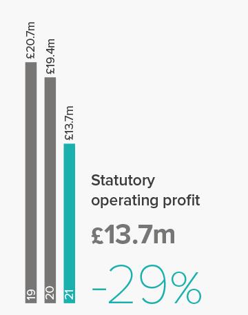 Stat_profit.png