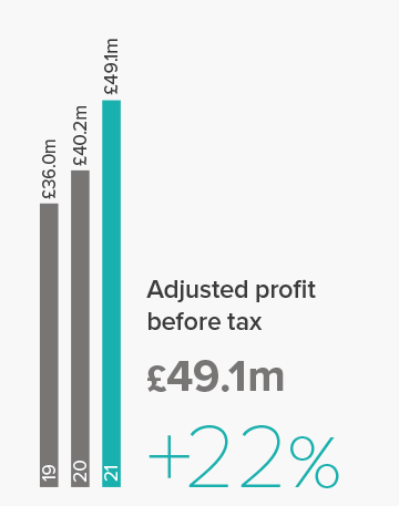 Adj_profit.png